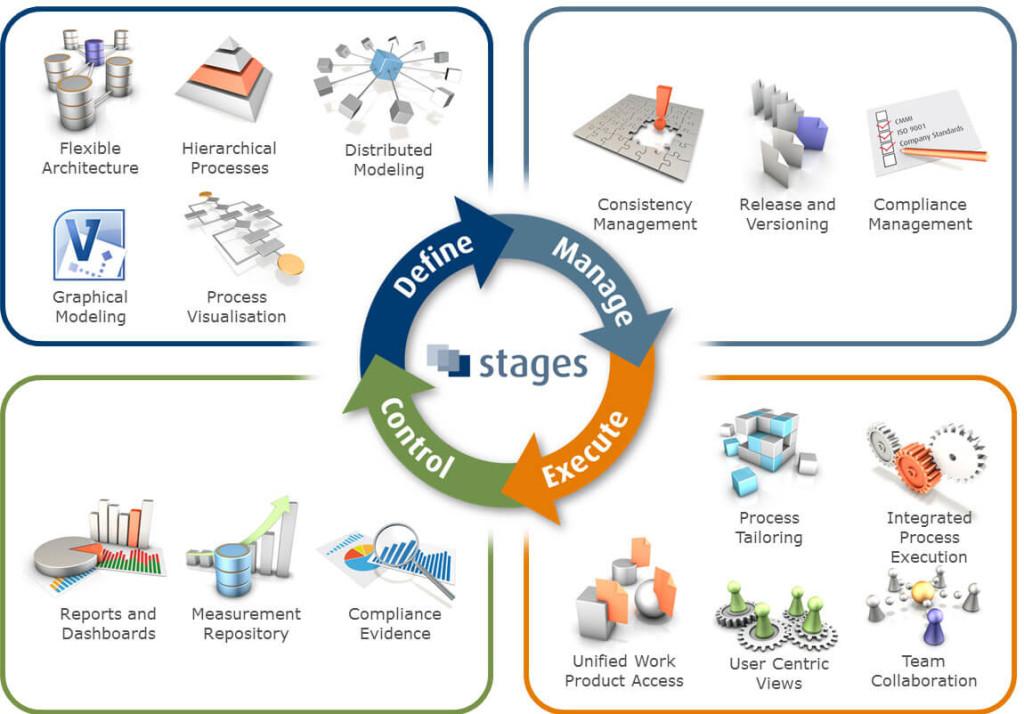 Business Process Management Valto Technologies