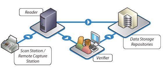 solutions_datacap